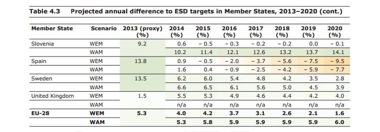 previsiones de espana 2020