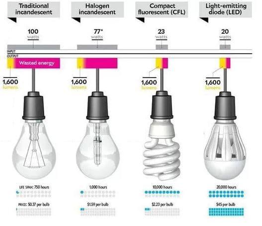 tipos de bombillas para bajo consumo