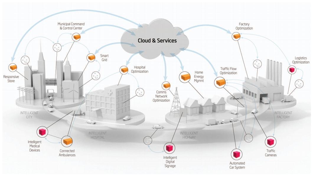 arquitectura y el internet de las cosas