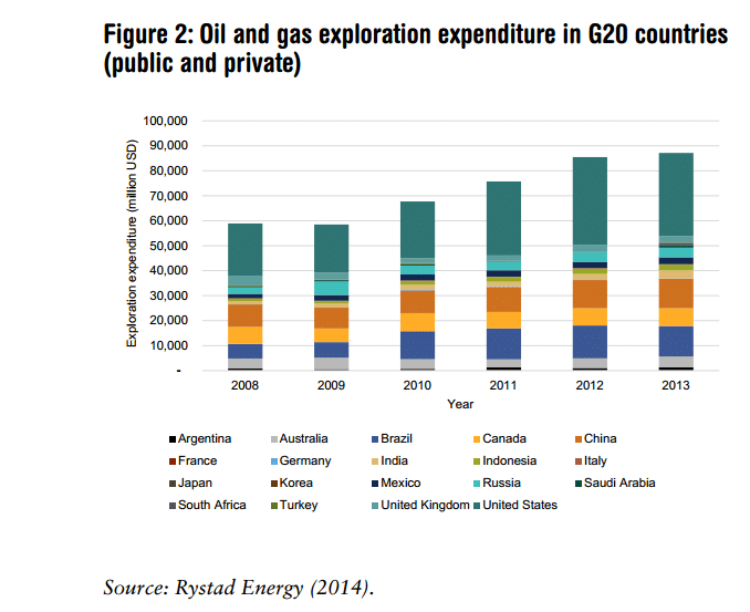 dinero inversion exploracion petroleo gas g20