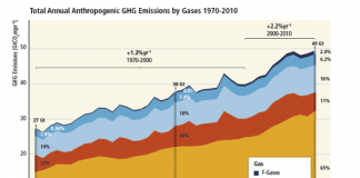 grafica emisiones de gases invernadeo co2