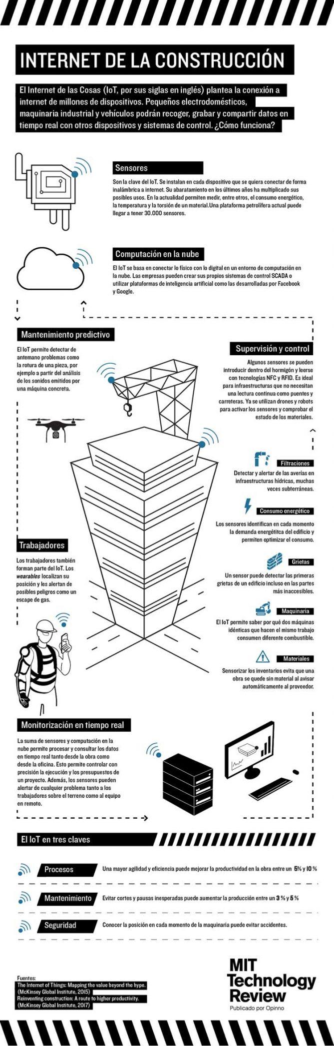 internet de las cosas construcción y obras