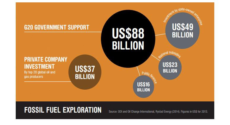 inversiones g20 en combustible fosil