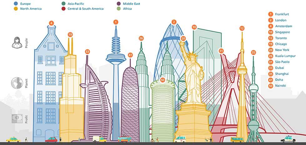 ranking ciudades sostenibles