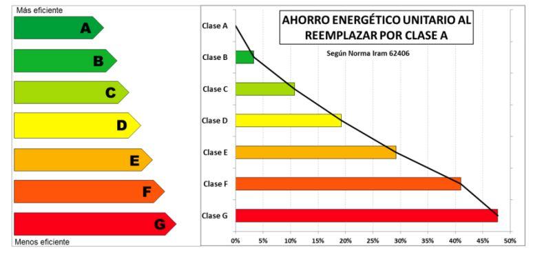 ahorro energetico al cambiar el aire acondicionado