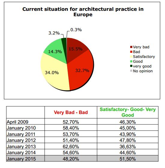 arquitectura aumento mercado