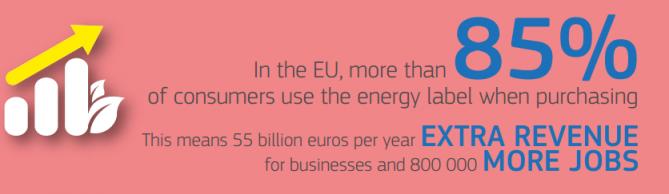 eficiencia energetica aparatos electricos