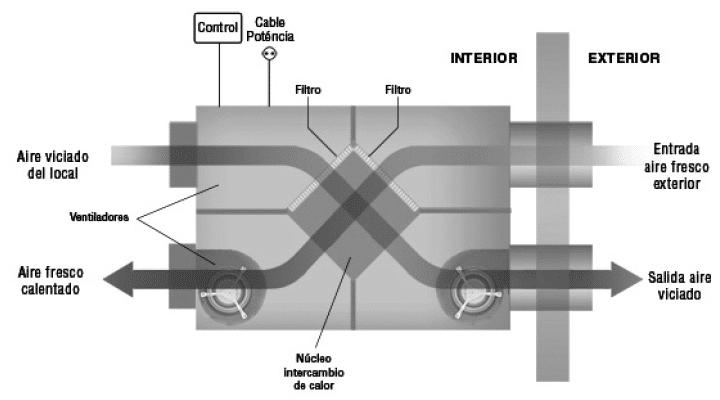 eficiencia equipos recuperacion de calor