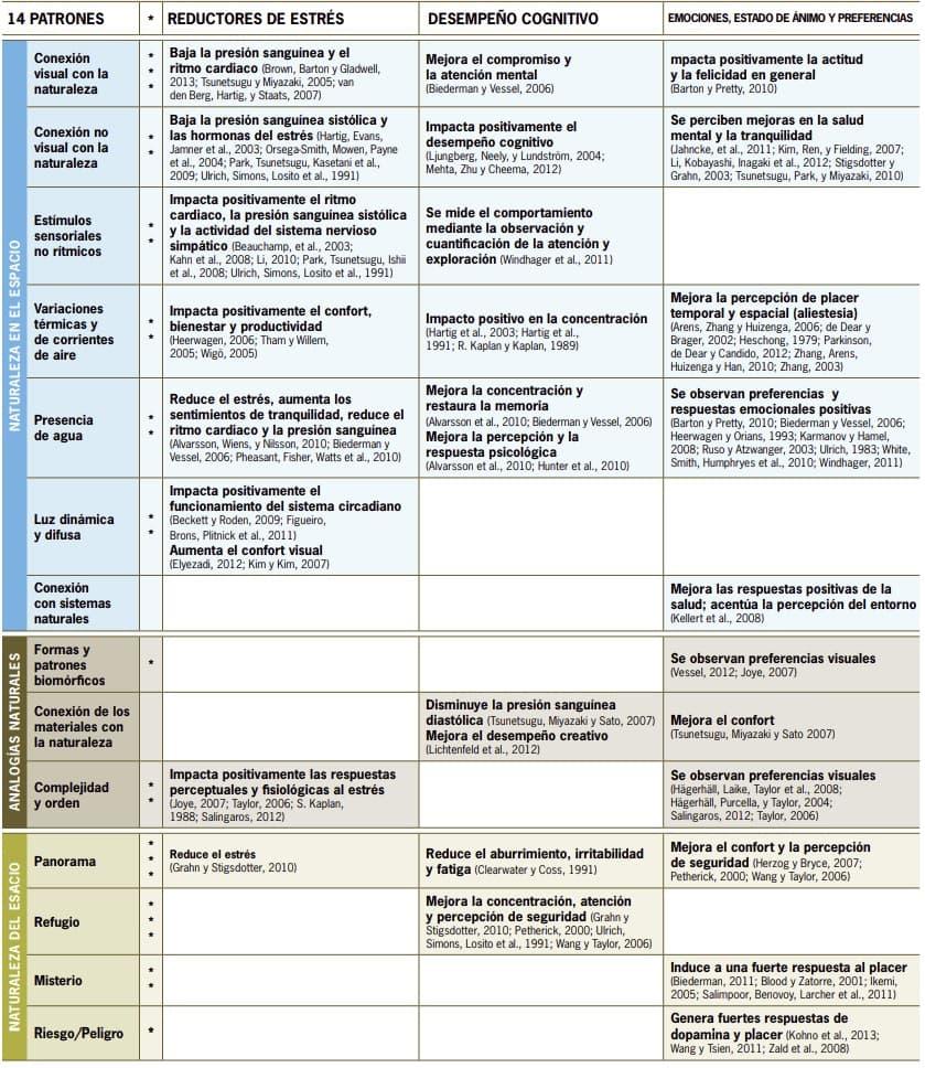 14 patrones diseño biofílico