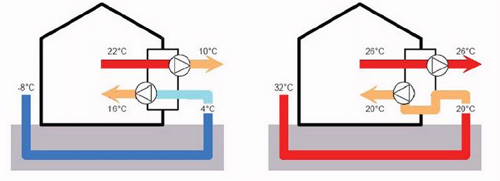 pozo canadiense y recuperador de calor