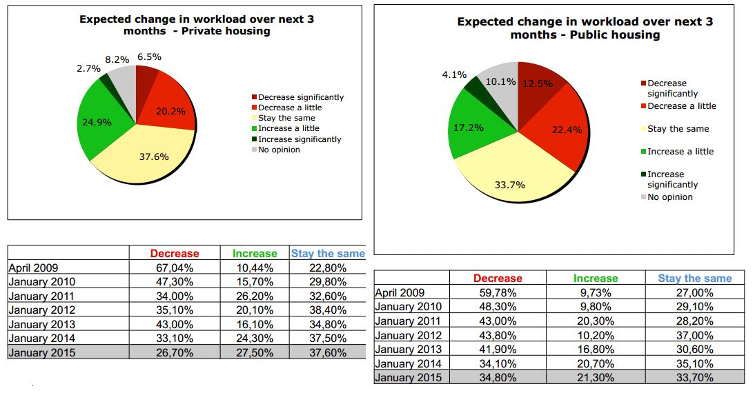 Previsiones-economicas-segun-tipo-de-construccion