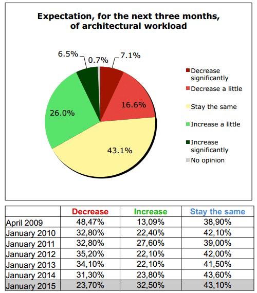 tendencias trabajo arquitectura