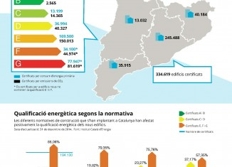 infografia mapa certificados energeticos cataluna