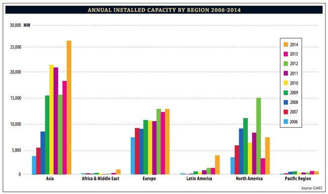 comparacion energia eolica por regiones