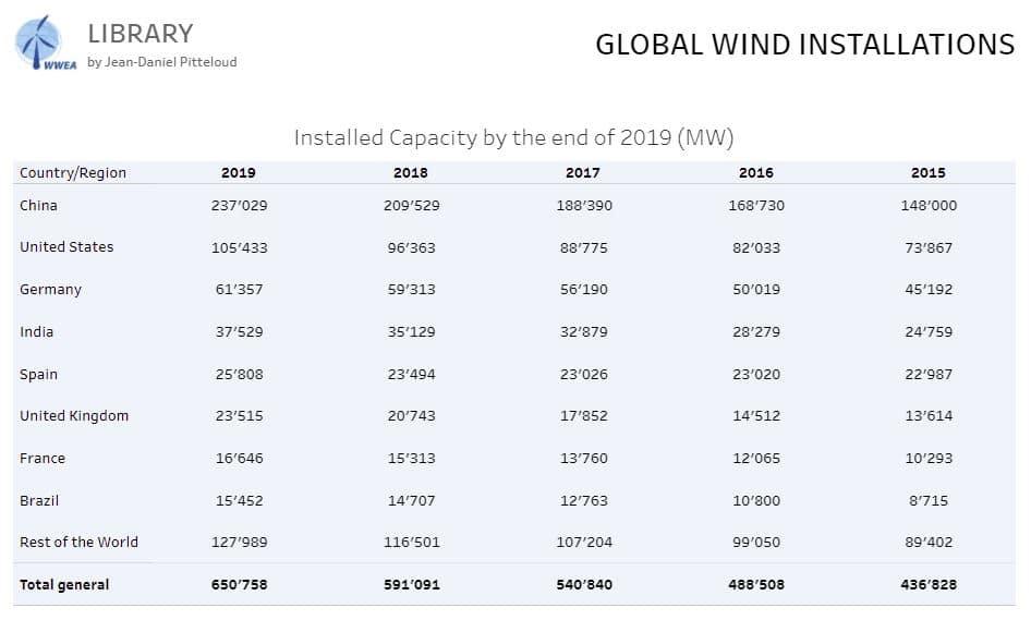 evolución energía eólica a mundial