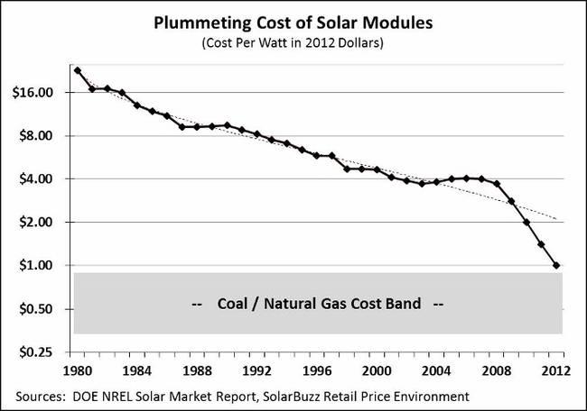 coste modulos solares