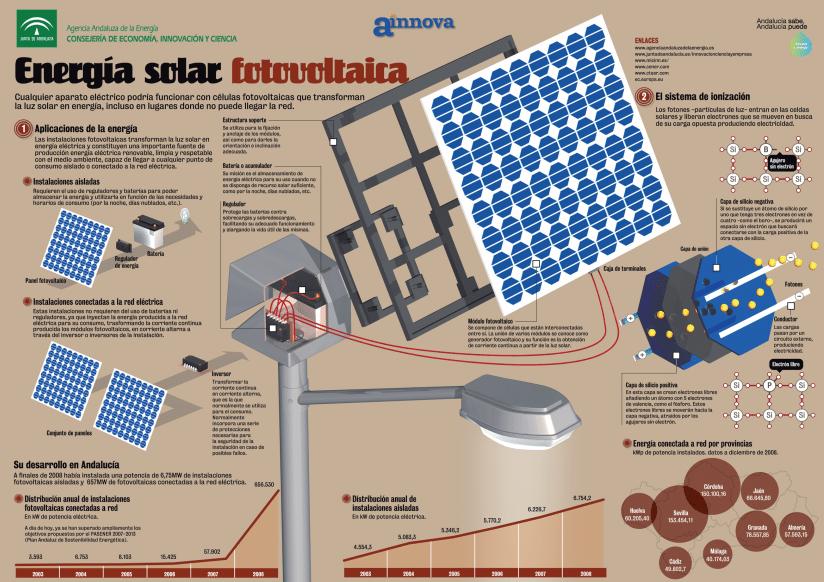 energia solar paneles solares