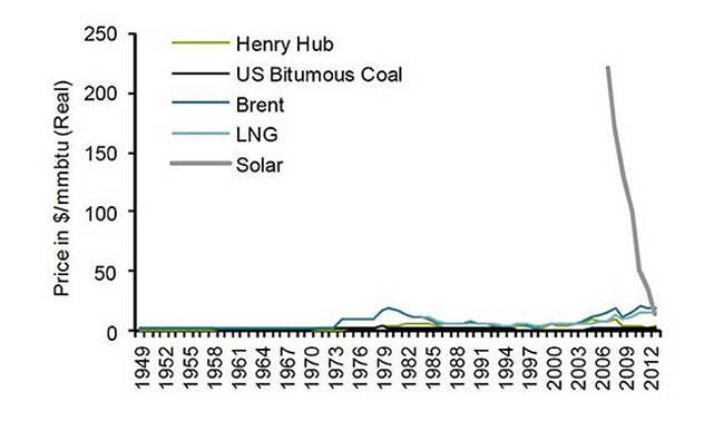 grafia energia solar en el mercado