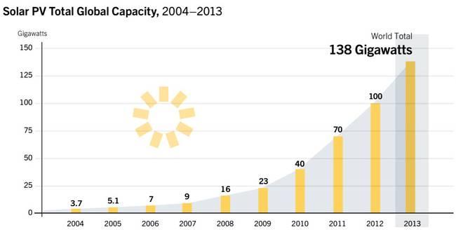 grafica creciemineto energia solar