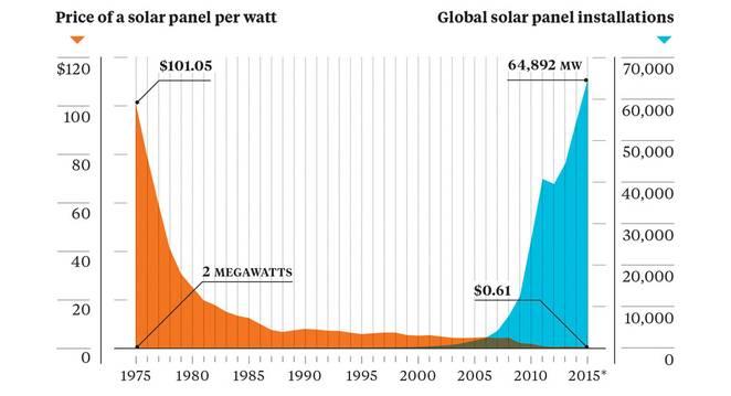 paneles instalados energia solar
