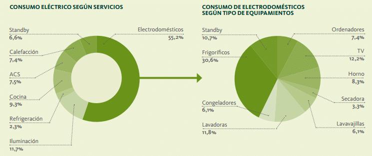 consumo energetico electrodomesticos