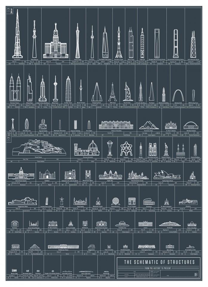 mejores obras de arquitectura infografia