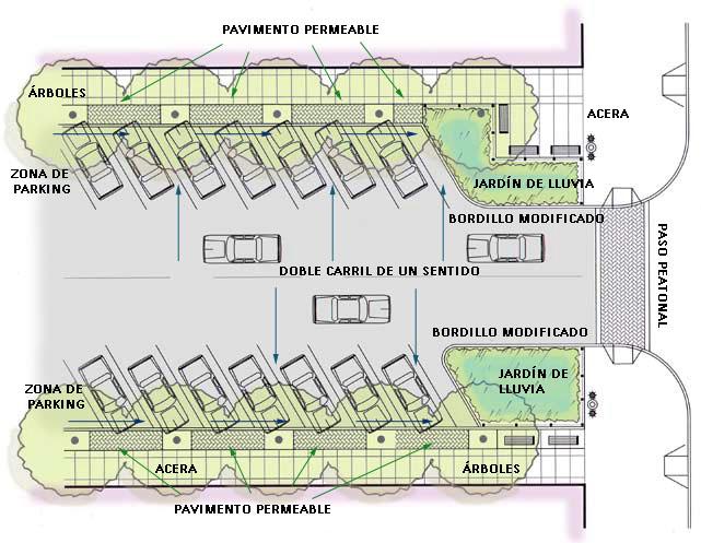 planificacion urbana aparcamientos