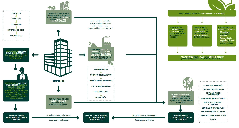 planteamiento concepto edificios saludables