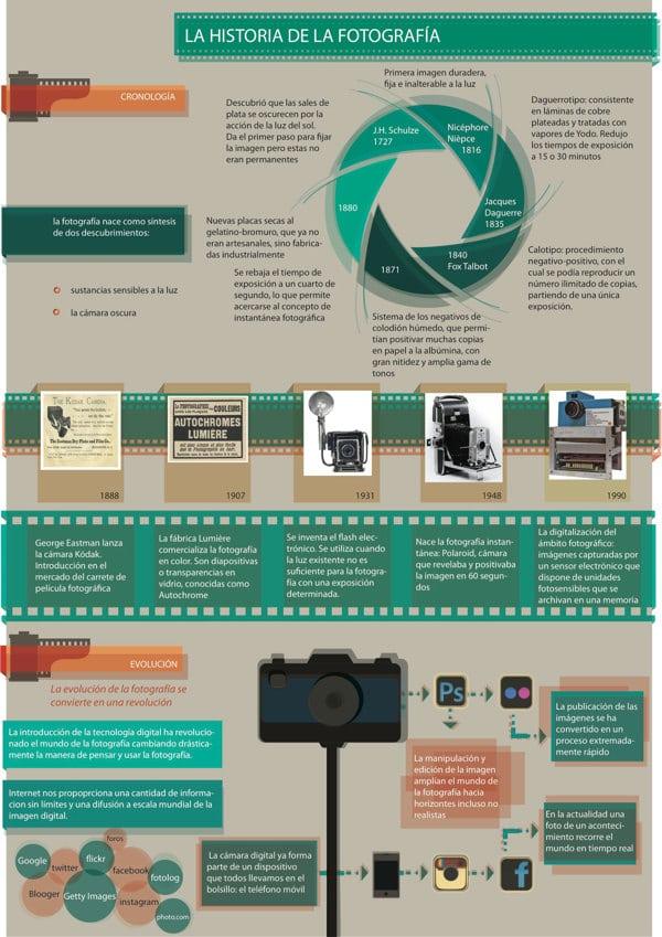 historia y evolucion de la fotografia