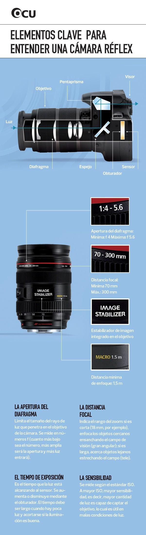 infografia camara reflex