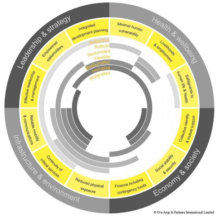 indicadores ciudades resilientes