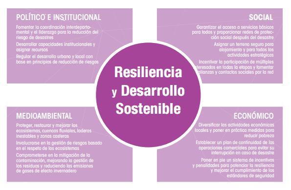 resiliencia y desarrollo sostenible