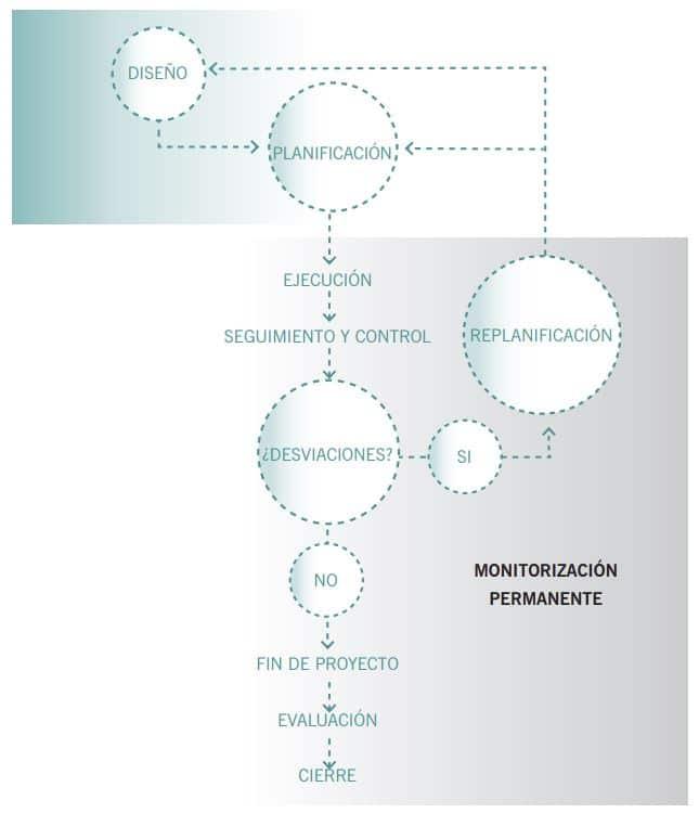 Diagrama del ciclo de vida del proyecto