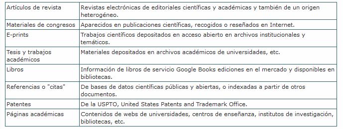 que localiza google academico