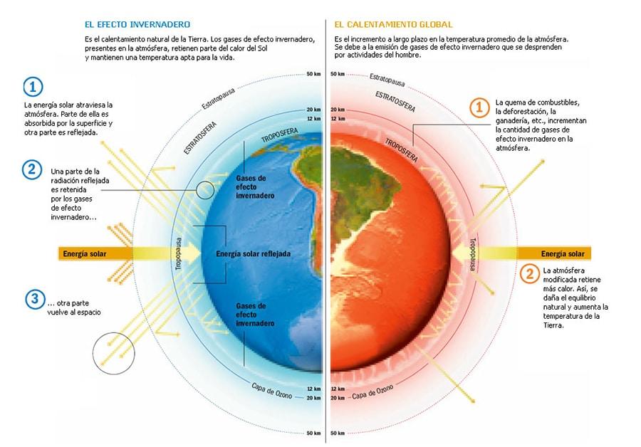 causas cambio climatico