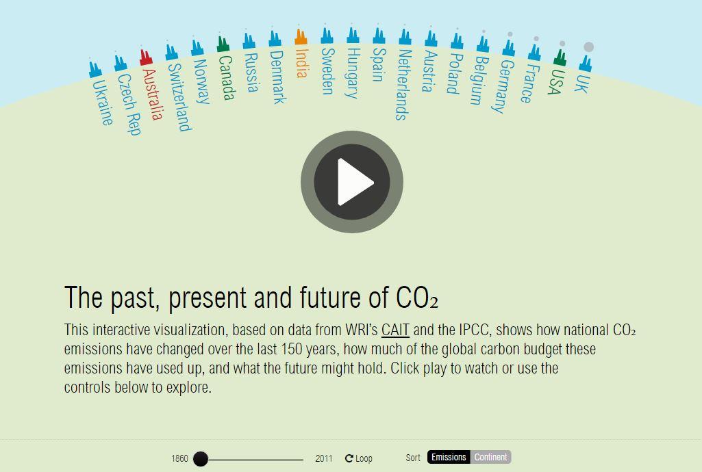 emisiones de gases por paises