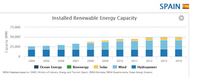 capacidad energia instalada espana