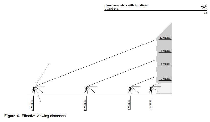 distancia efectiva al edificio