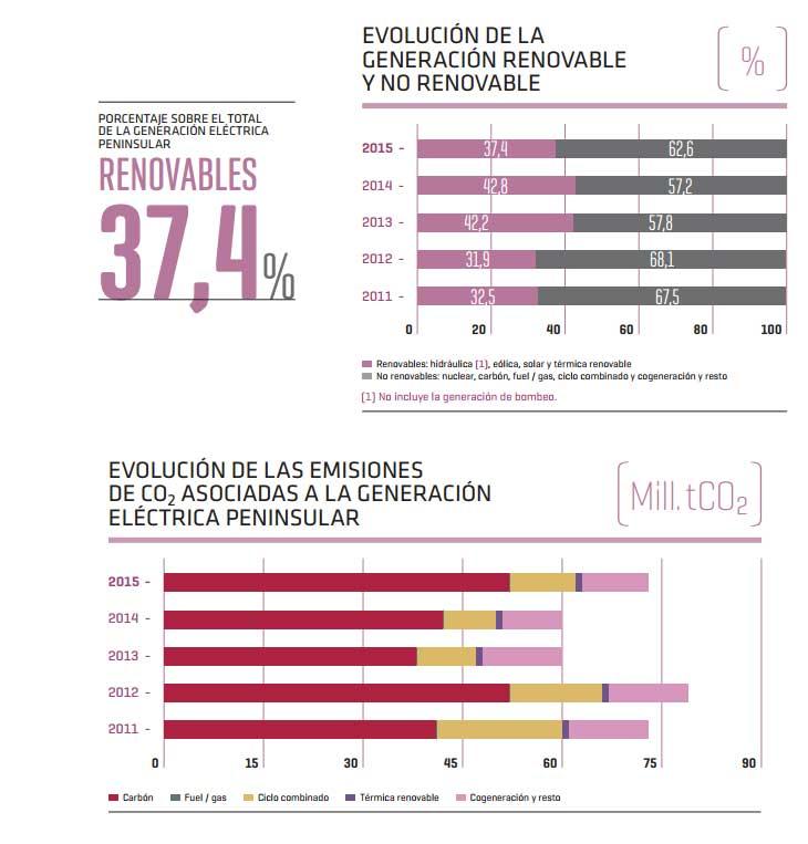 evolucion generacion renovable y no renovable