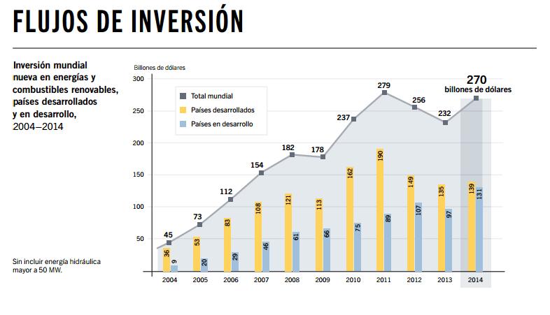 flujo inversion energias renovables