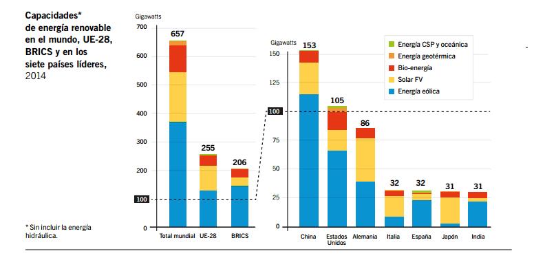 paises lideres en renovable