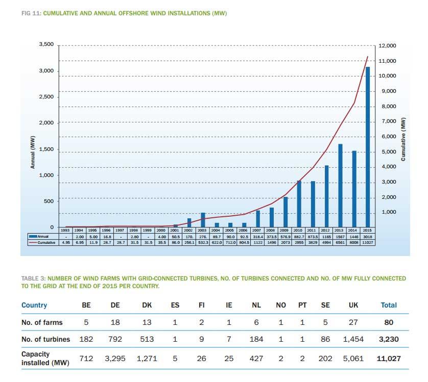 capacidad energia eólica marina