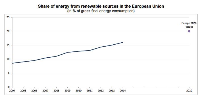 compromiso en renovables ue