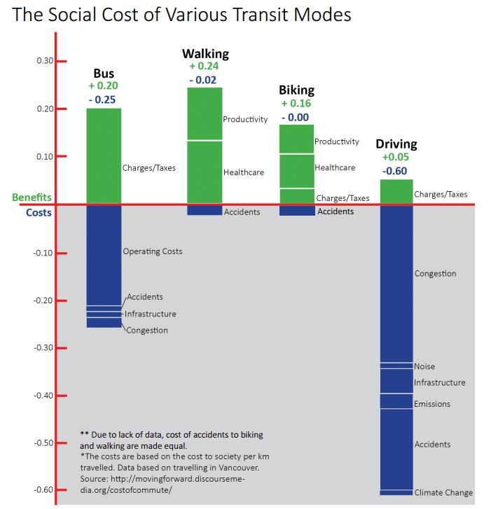 coste variacion modelos transito