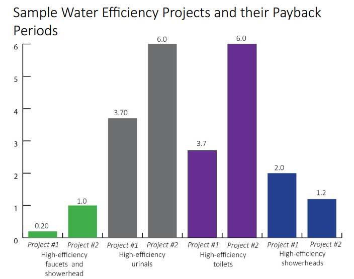 eficiencia agua