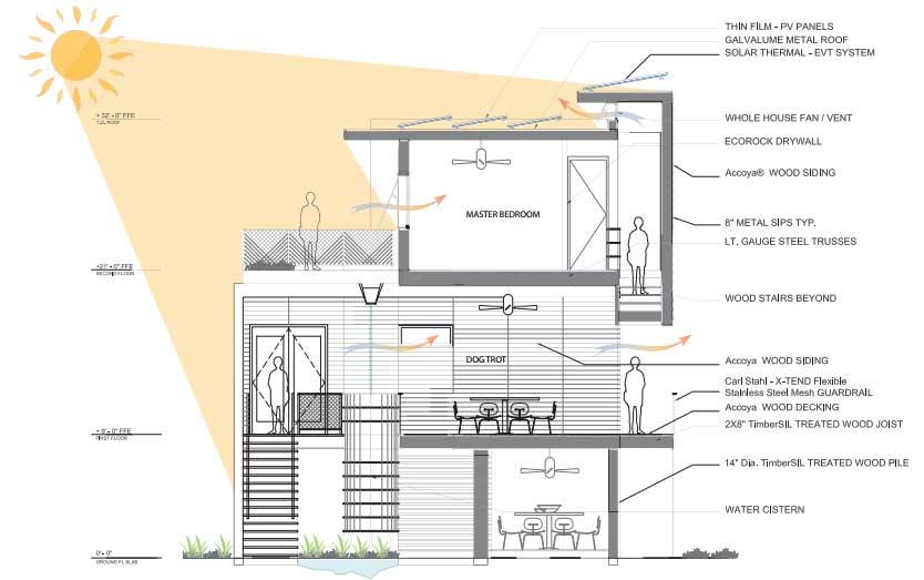 28 planos de casas ecol gicas para dise ar viviendas - Como disenar planos de casas ...