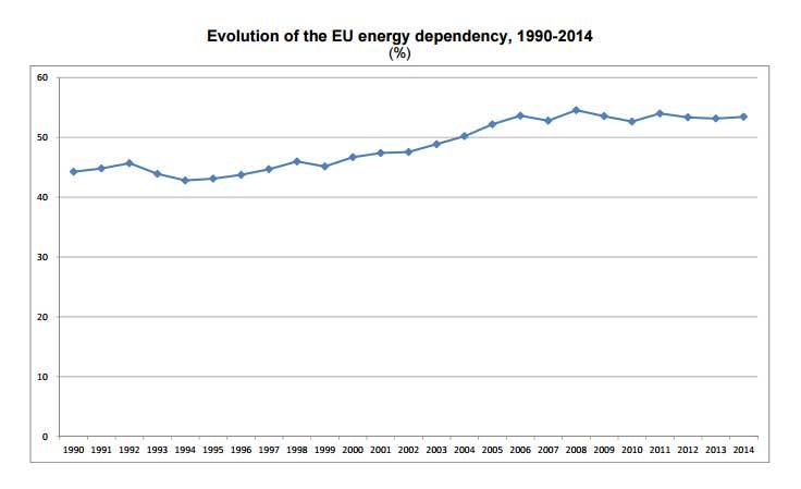 grafica dependencia energetica ue