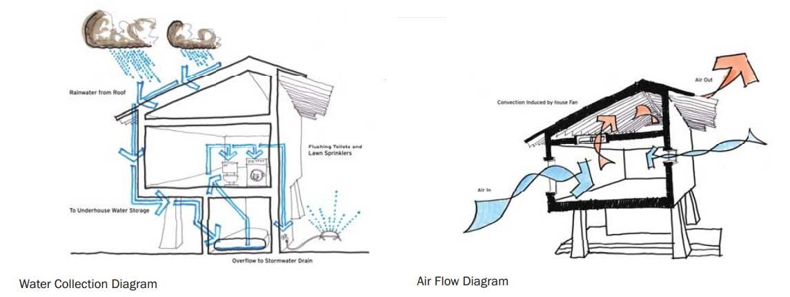 28 planos de casas ecol gicas para dise ar viviendas ovacen - Planos para hacer casas ...