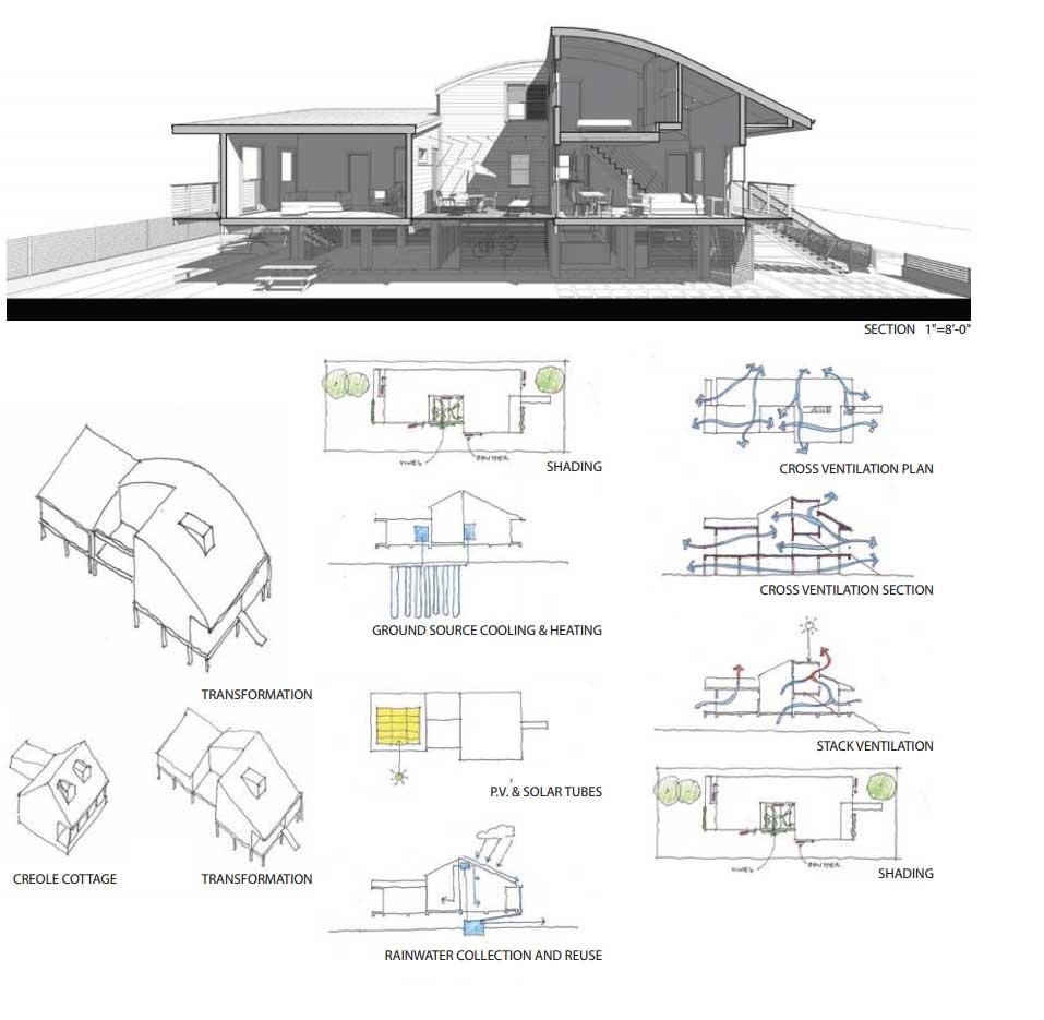 Ver Planos de casas para terrenos de 10 metros de ancho