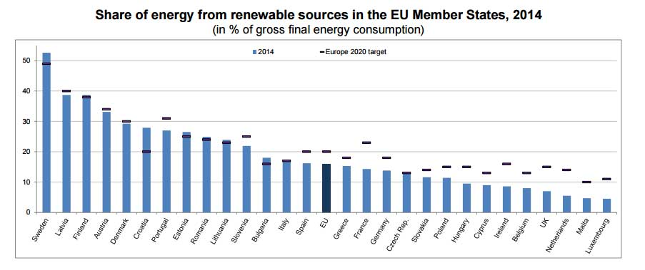 renovables consumo europa